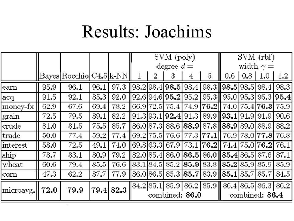 Results: Joachims