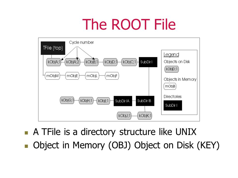 The ROOT File A TFile is a directory structure like UNIX Object in Memory (OBJ) Object on Disk (KEY)