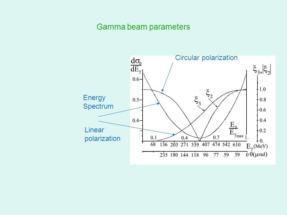 Gamma beam parameters Energy Spectrum Linear polarization Circular polarization