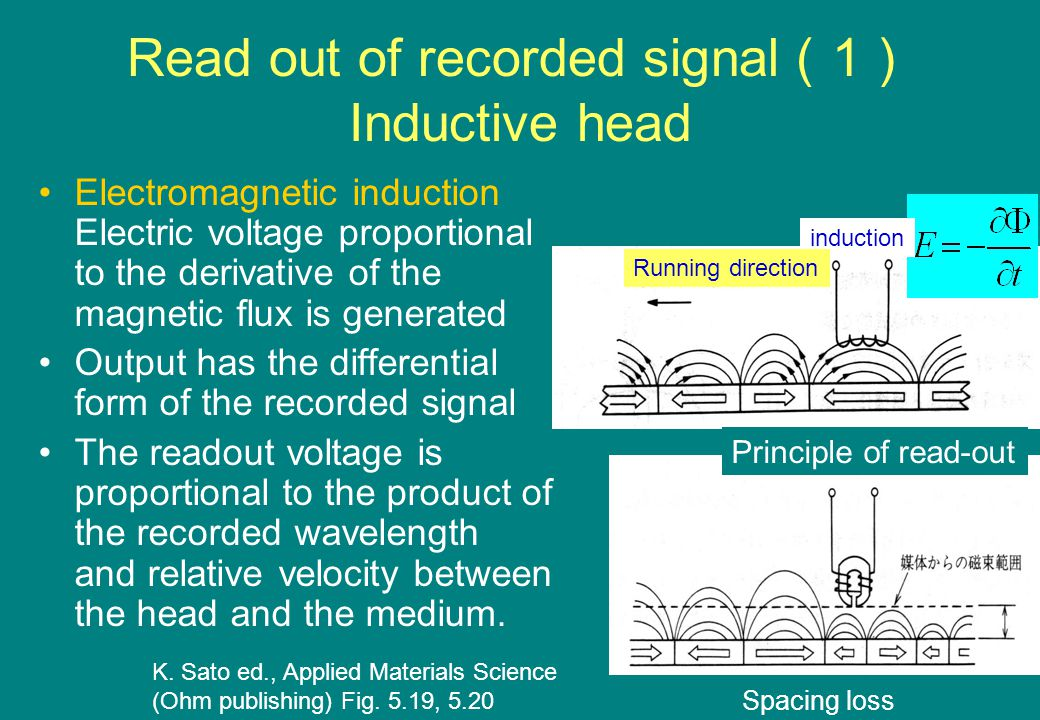 Read out of recorded signal ( 1 ) Inductive head Electromagnetic induction Electric voltage proportional to the derivative of the magnetic flux is generated Output has the differential form of the recorded signal The readout voltage is proportional to the product of the recorded wavelength and relative velocity between the head and the medium.