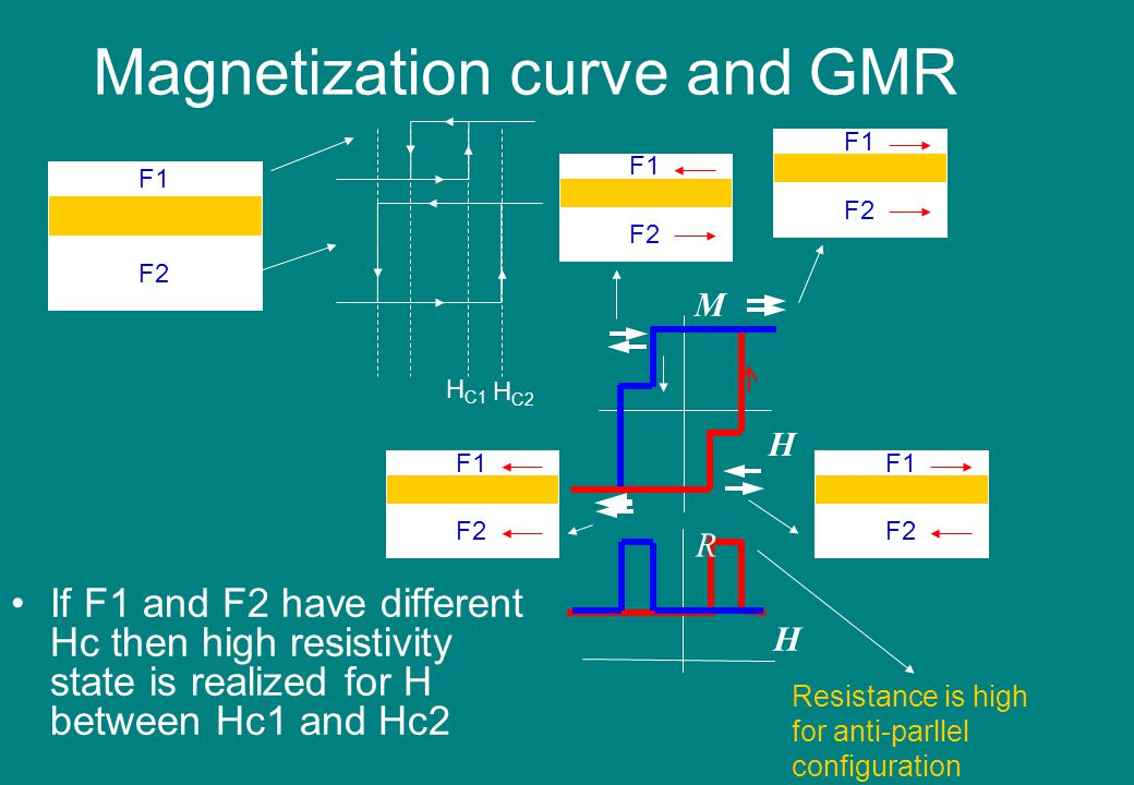 Magnetization curve and GMR If F1 and F2 have different Hc then high resistivity state is realized for H between Hc1 and Hc2 H M R H F1 F2 F1 F2 H C2 H C1 F1 F2 F1 F2 F1 F2 Resistance is high for anti-parllel configuration