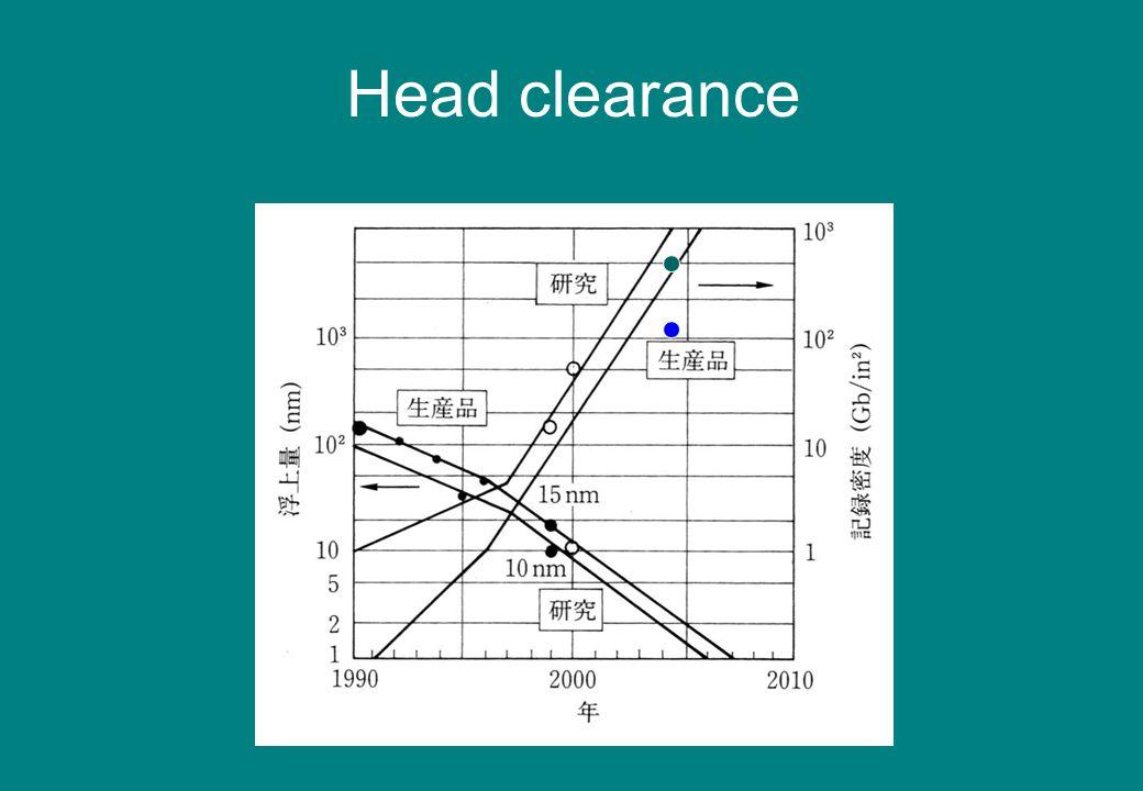 Head clearance