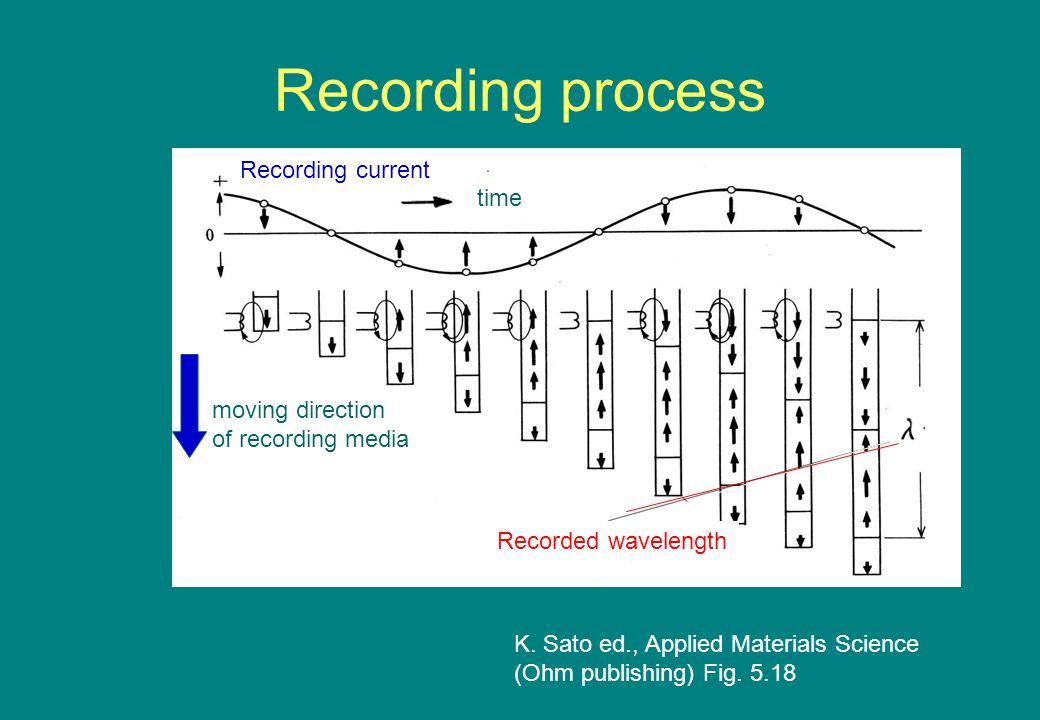 Recording process K. Sato ed., Applied Materials Science (Ohm publishing) Fig.