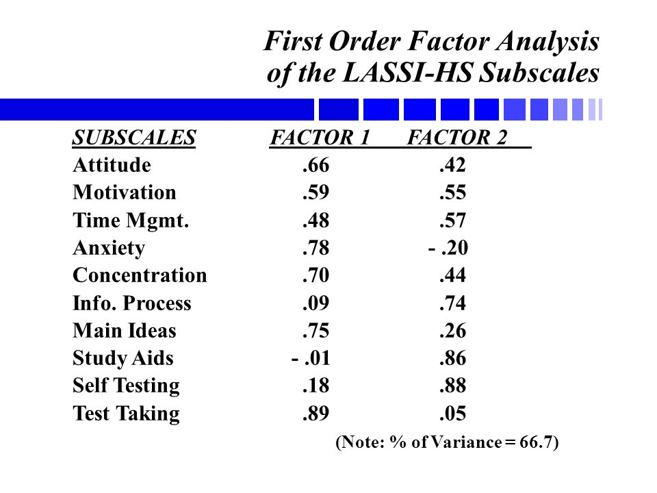First Order Factor Analysis of the LASSI-HS Subscales SUBSCALES FACTOR 1 FACTOR 2 Attitude.66.42 Motivation.59.55 Time Mgmt..48.57 Anxiety.78 -.20 Con
