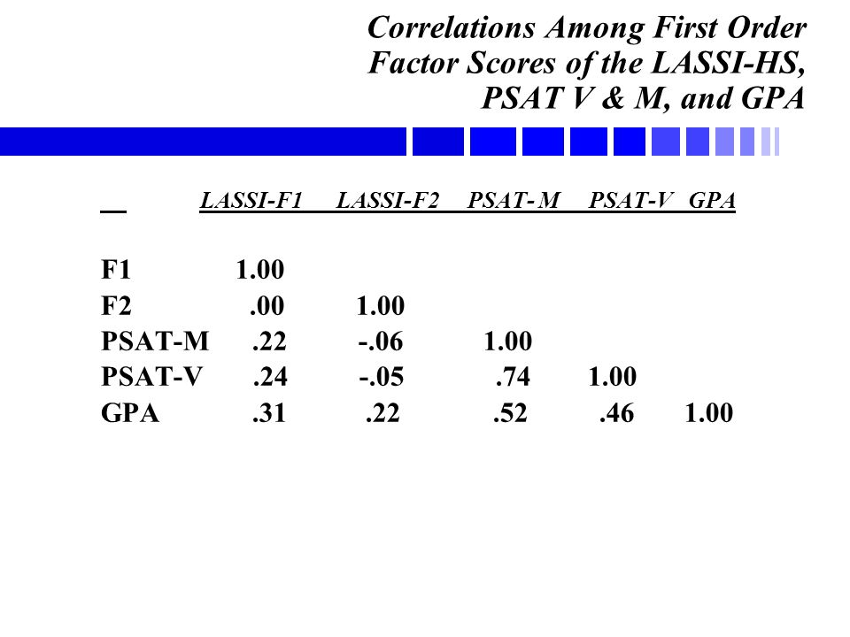 Correlations Among First Order Factor Scores of the LASSI-HS, PSAT V & M, and GPA LASSI-F1 LASSI-F2 PSAT- M PSAT-V GPA F1 1.00 F2.001.00 PSAT-M.22 -.06 1.00 PSAT-V.24 -.05.74 1.00 GPA.31.22.52.46 1.00