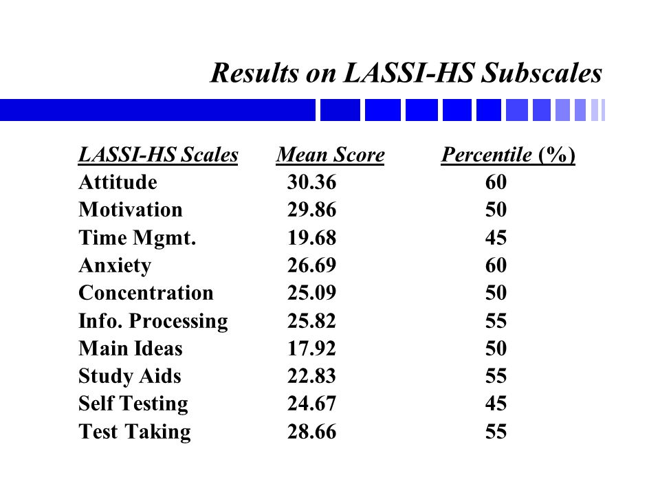 Results on LASSI-HS Subscales LASSI-HS ScalesMean Score Percentile (%) Attitude 30.36 60 Motivation 29.86 50 Time Mgmt. 19.68 45 Anxiety 26.69 60 Conc