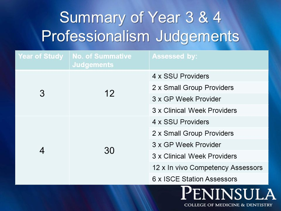Summary of Year 3 & 4 Professionalism Judgements Year of StudyNo.