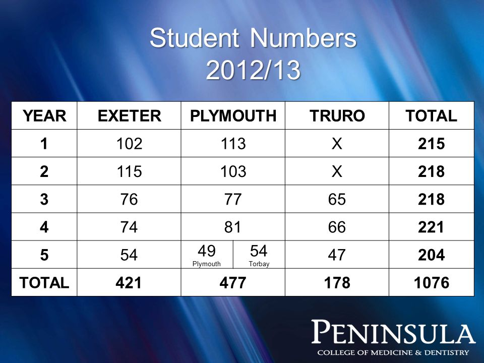 Student Numbers 2012/13 YEAREXETERPLYMOUTHTRUROTOTAL 1102113X215 2115103X218 3767765218 4748166221 554 49 Plymouth 54 Torbay 47204 TOTAL 4214771781076