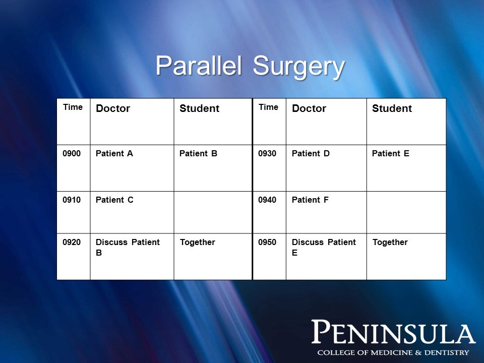 Parallel Surgery Time DoctorStudent Time DoctorStudent 0900Patient APatient B0930Patient DPatient E 0910Patient C0940Patient F 0920Discuss Patient B Together0950Discuss Patient E Together