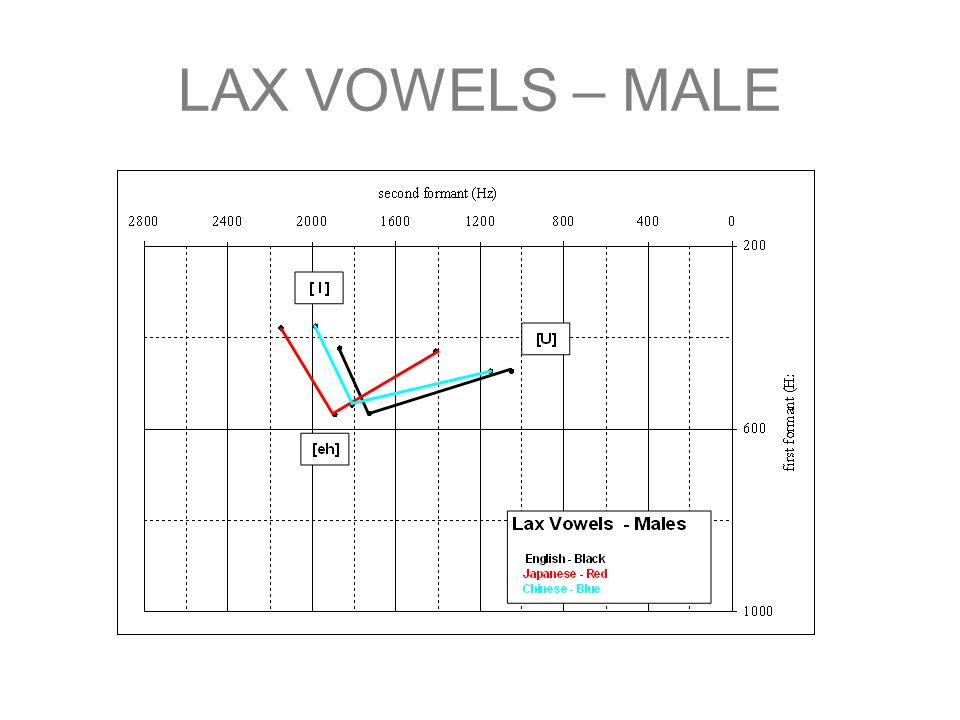 LAX VOWELS – MALE