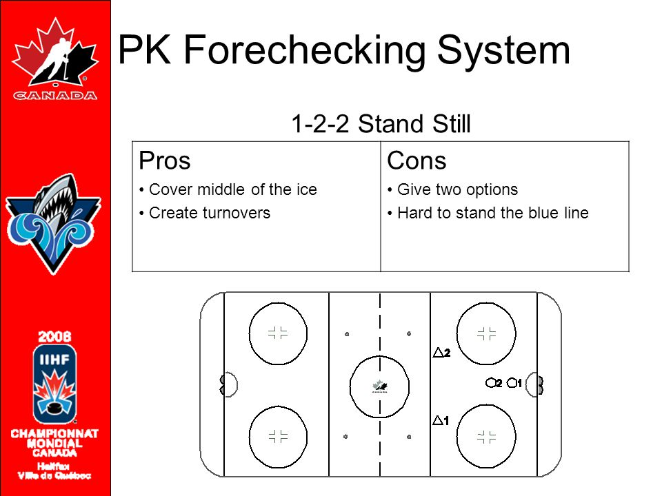 1-2-2 Stand Still Pros Cover middle of the ice Create turnovers Cons Give two options Hard to stand the blue line PK Forechecking System