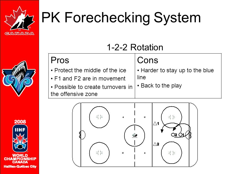 1-2-2 Rotation Pros Protect the middle of the ice F1 and F2 are in movement Possible to create turnovers in the offensive zone Cons Harder to stay up to the blue line Back to the play PK Forechecking System