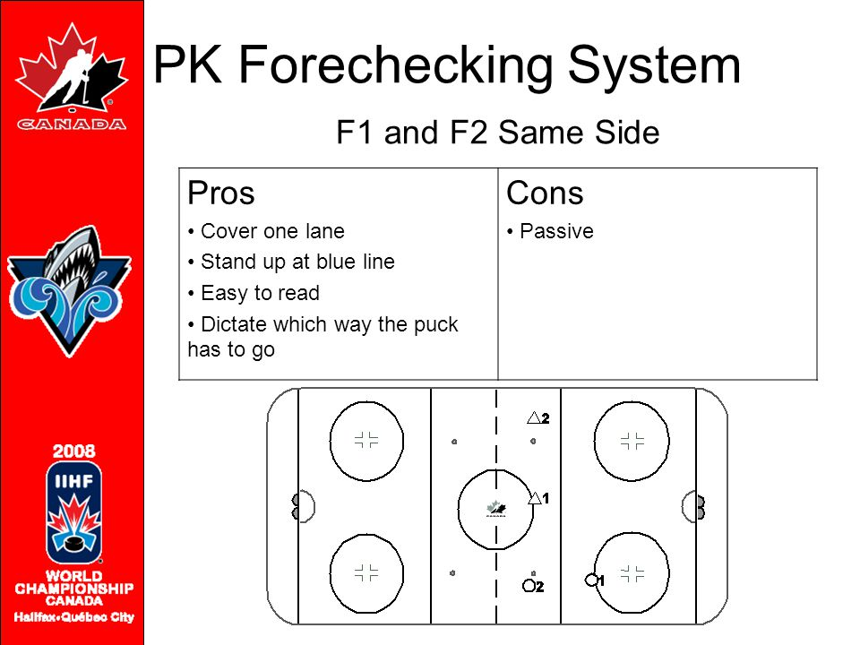 F1 and F2 Same Side Pros Cover one lane Stand up at blue line Easy to read Dictate which way the puck has to go Cons Passive PK Forechecking System