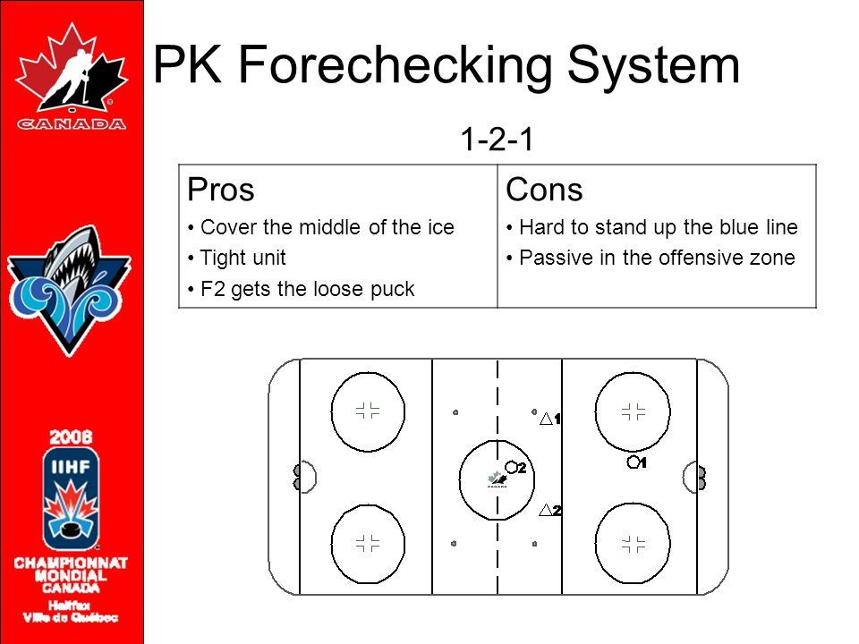 1-2-1 Pros Cover the middle of the ice Tight unit F2 gets the loose puck Cons Hard to stand up the blue line Passive in the offensive zone PK Forechec