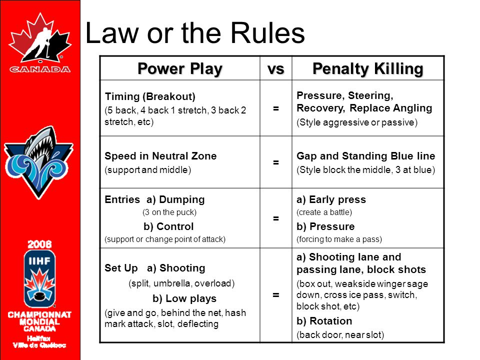 Law or the Rules Power Play vs Penalty Killing Timing (Breakout) (5 back, 4 back 1 stretch, 3 back 2 stretch, etc) = Pressure, Steering, Recovery, Replace Angling (Style aggressive or passive) Speed in Neutral Zone (support and middle) = Gap and Standing Blue line (Style block the middle, 3 at blue) Entries a) Dumping (3 on the puck) b) Control (support or change point of attack) = a) Early press (create a battle) b) Pressure (forcing to make a pass) Set Up a) Shooting (split, umbrella, overload) b) Low plays (give and go, behind the net, hash mark attack, slot, deflecting = a) Shooting lane and passing lane, block shots (box out, weakside winger sage down, cross ice pass, switch, block shot, etc) b) Rotation (back door, near slot)