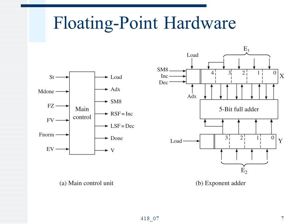 418_077 Floating-Point Hardware
