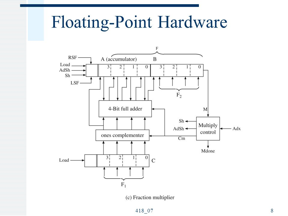 418_078 Floating-Point Hardware