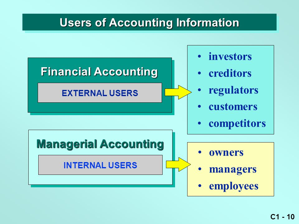 C1 - 10 EXTERNAL USERS Financial Accounting investors creditors regulators customers competitors owners managers employees INTERNAL USERS Managerial Accounting Users of Accounting Information