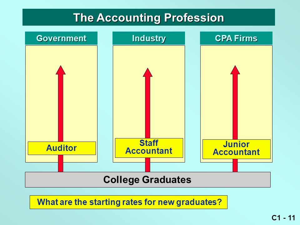 C1 - 11 What are the starting rates for new graduates.
