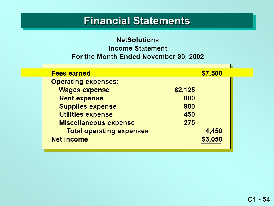 C1 - 54 Financial Statements NetSolutions Income Statement For the Month Ended November 30, 2002 Fees earned$7,500 Operating expenses: Wages expense$2,125 Rent expense800 Supplies expense800 Utilities expense450 Miscellaneous expense275 Total operating expenses4,450 Net income$3,050