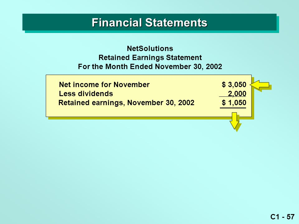 C1 - 57 NetSolutions Retained Earnings Statement For the Month Ended November 30, 2002 Financial Statements Net income for November $ 3,050 Less dividends 2,000 Retained earnings, November 30, 2002 $ 1,050