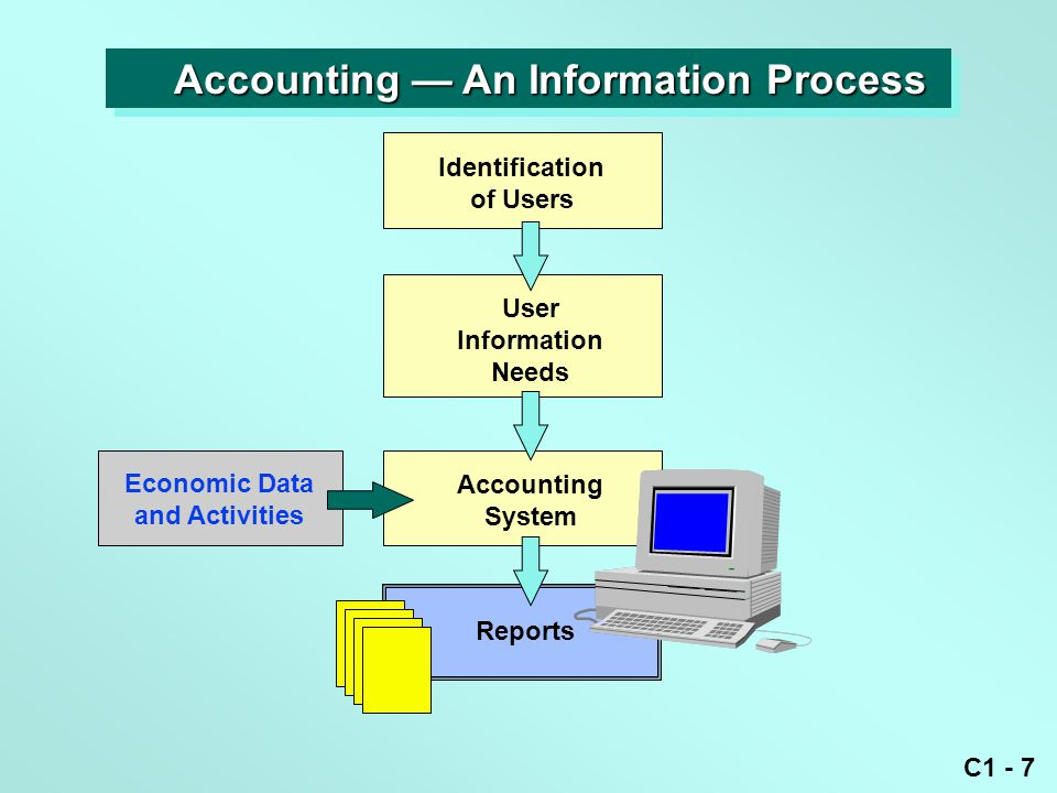 C1 - 7 Identification of Users User Information Needs Accounting System Economic Data and Activities Reports Accounting — An Information Process Accounting — An Information Process
