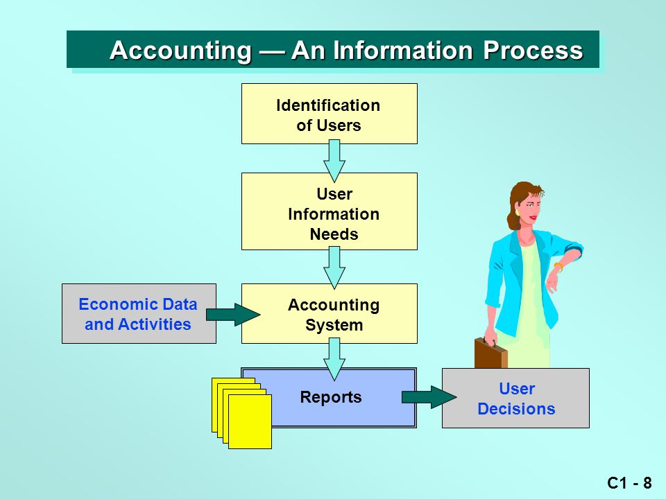 C1 - 8 Identification of Users User Information Needs Accounting System Reports Economic Data and Activities User Decisions Accounting — An Information Process Accounting — An Information Process