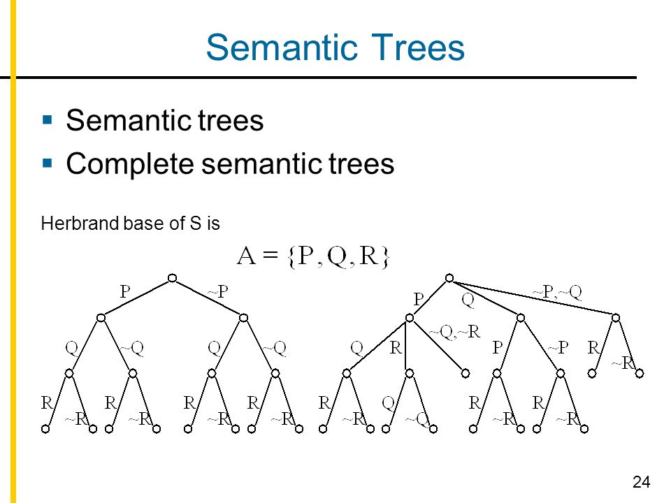 Semantic Trees  Semantic trees  Complete semantic trees Herbrand base of S is 24