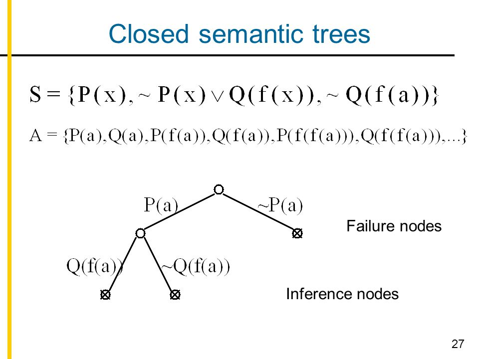 Closed semantic trees Failure nodes Inference nodes 27