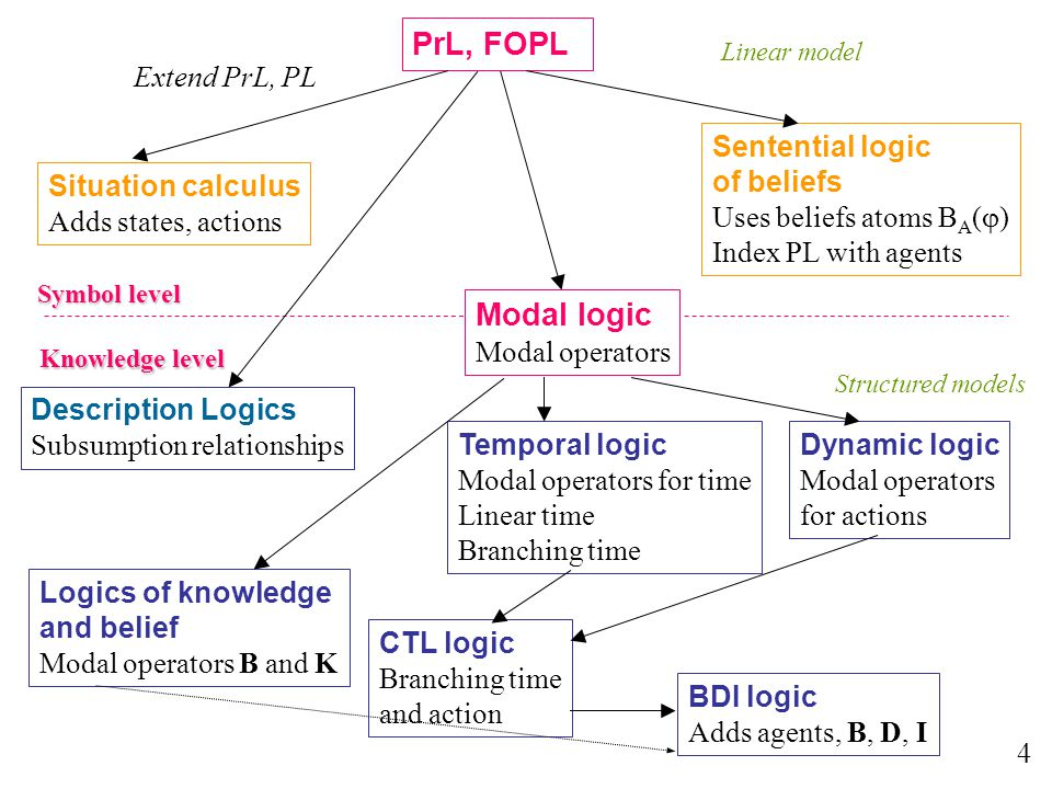 PrL, FOPL 4 Extend PrL, PL Sentential logic of beliefs Uses beliefs atoms B A (  ) Index PL with agents Modal logic Modal operators Logics of knowled