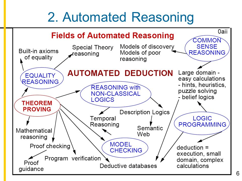 2. Automated Reasoning 6