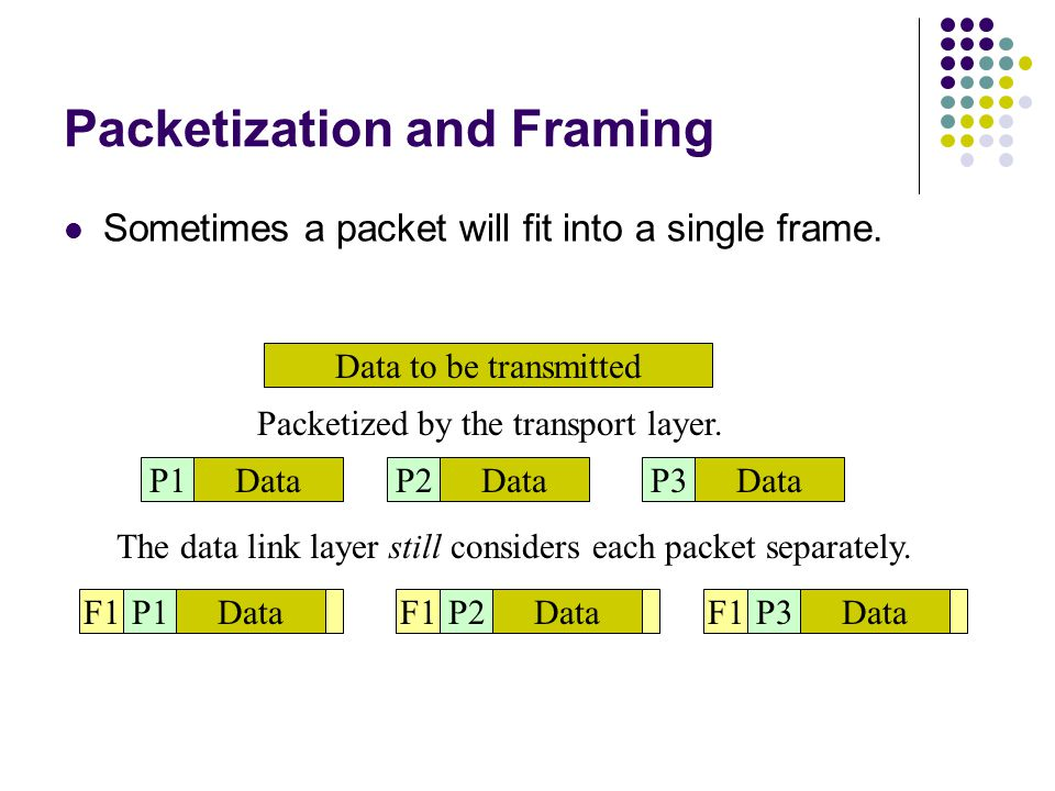 Packetization and Framing Data to be transmitted DataP1Data P3P2 Packetized by the transport layer.
