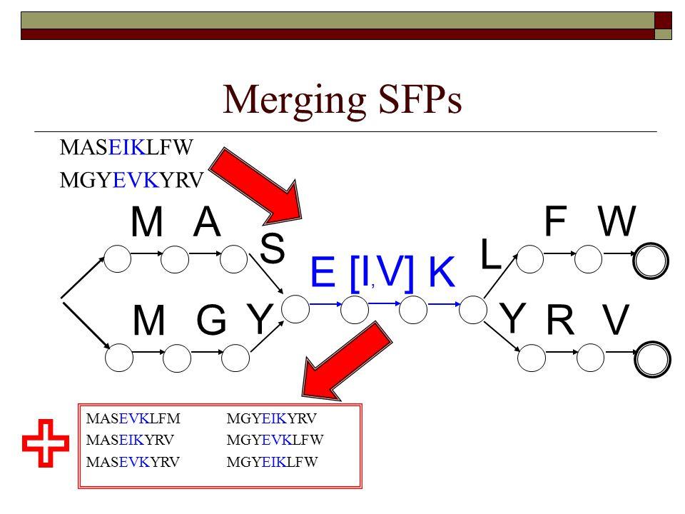 Merging SFPs MASEIKLFW MGYEVKYRV M G Y E [I, V] K Y R V M A S L F W MASEVKLFM MGYEIKYRV MASEIKYRV MGYEVKLFW MASEVKYRV MGYEIKLFW