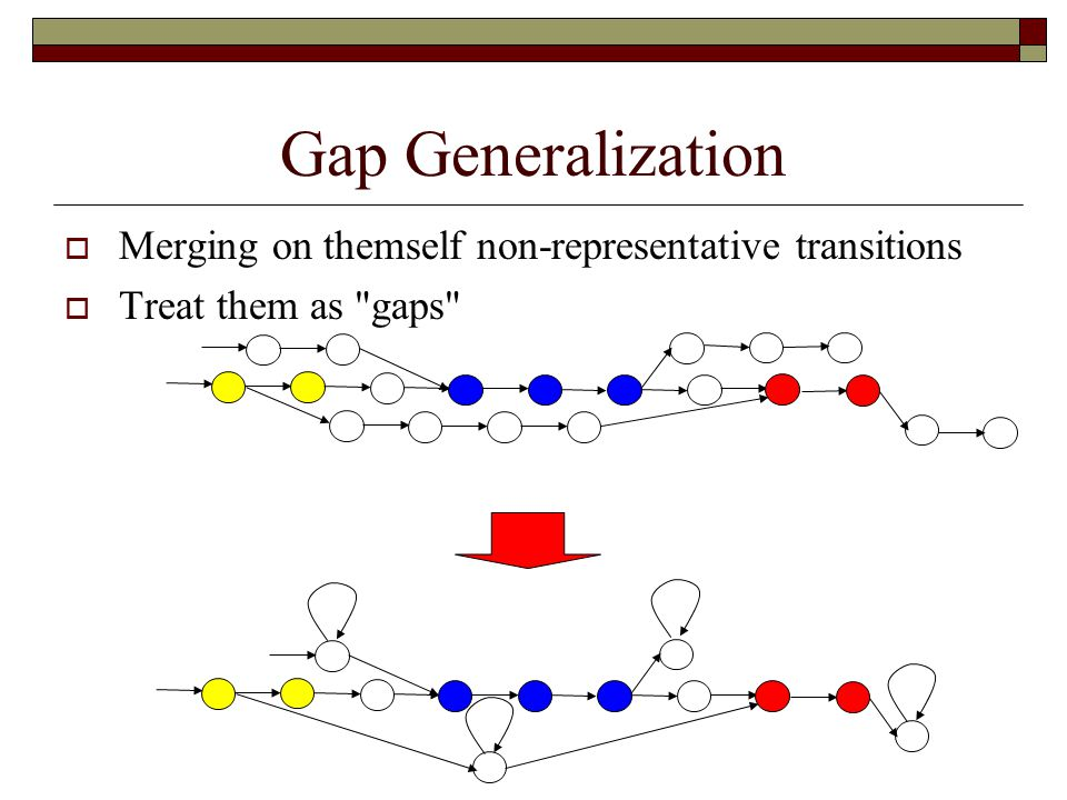 Gap Generalization  Merging on themself non-representative transitions  Treat them as gaps