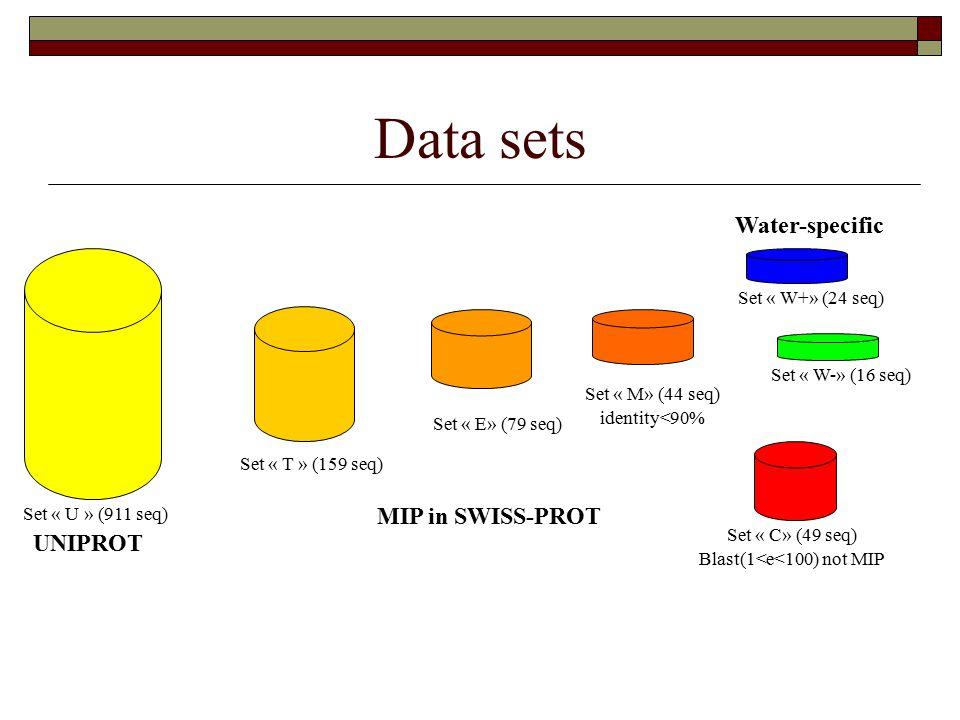 Data sets UNIPROT MIP in SWISS-PROT Set « T » (159 seq) Set « M» (44 seq) identity<90% Set « W+» (24 seq) Set « W-» (16 seq) Set « C» (49 seq) Blast(1<e<100) not MIP Set « E» (79 seq) Set « U » (911 seq) Water-specific