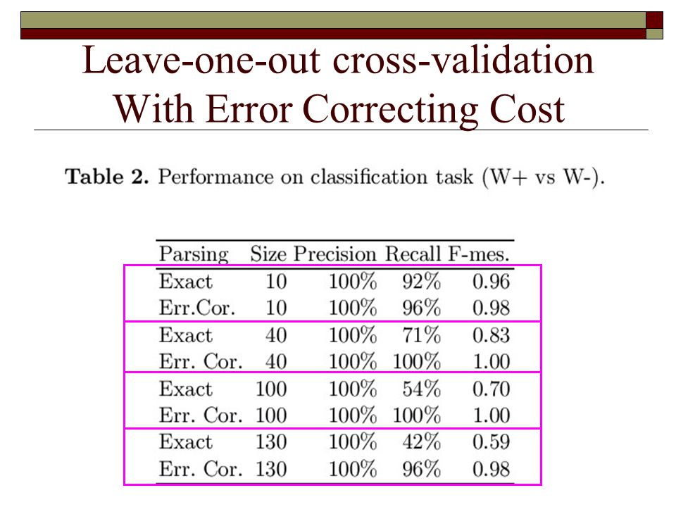 Leave-one-out cross-validation With Error Correcting Cost