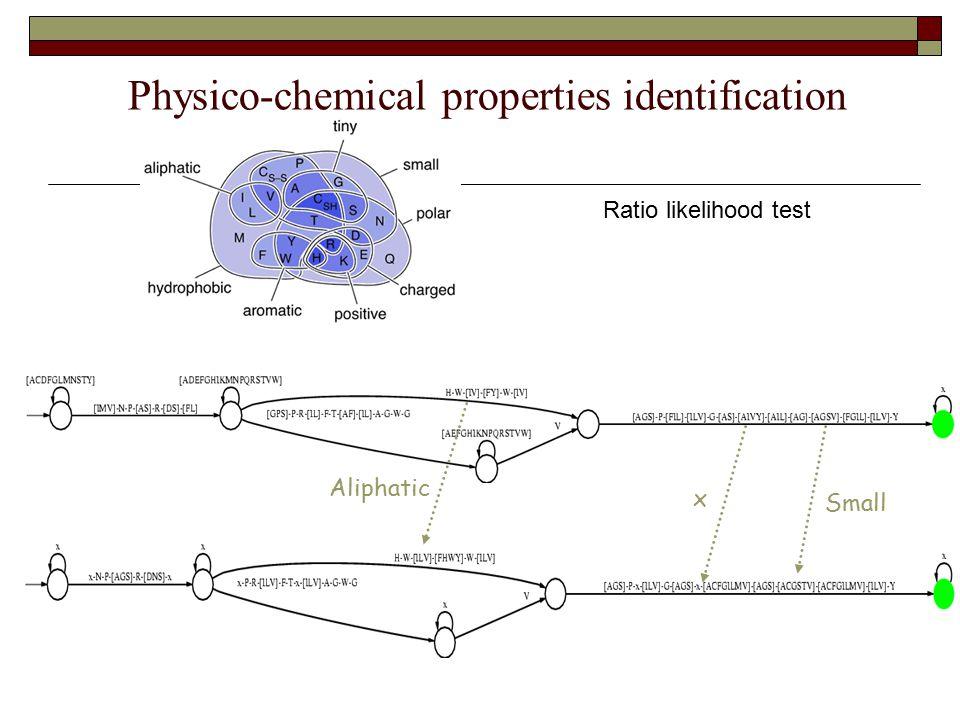 Physico-chemical properties identification Ratio likelihood test Aliphatic Small x
