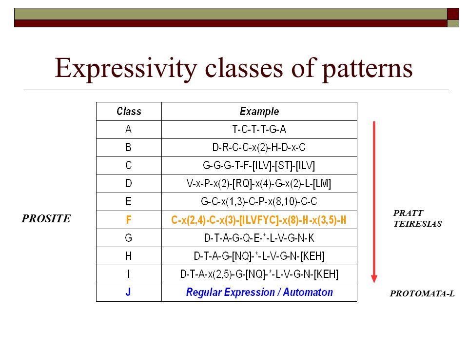 Expressivity classes of patterns PROSITE PRATT TEIRESIAS PROTOMATA-L