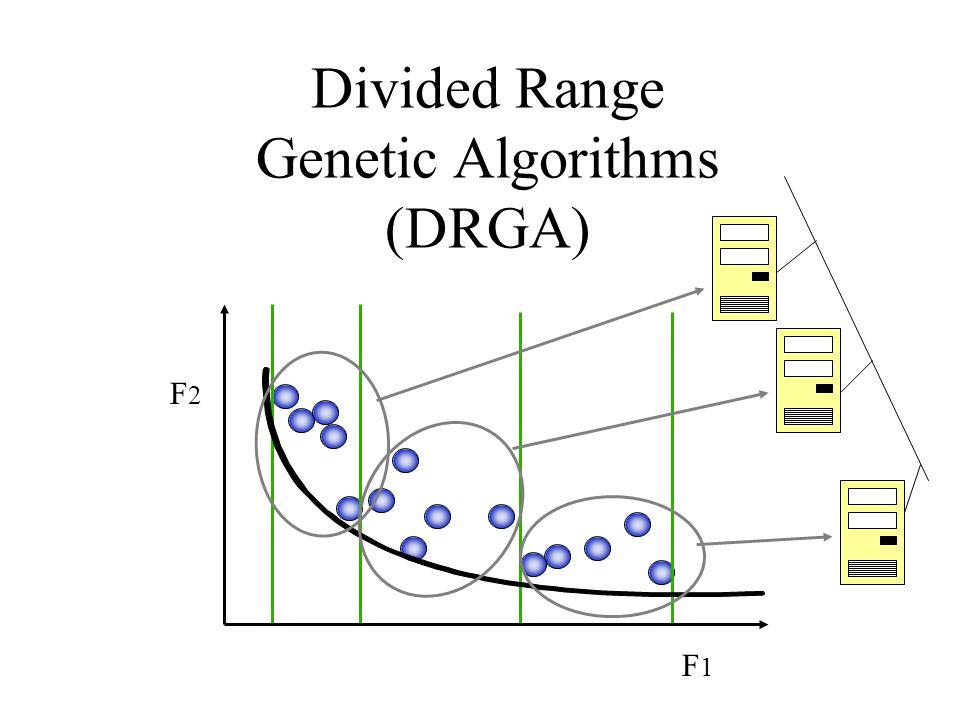 Divided Range Genetic Algorithms (DRGA) F2F2 F1F1