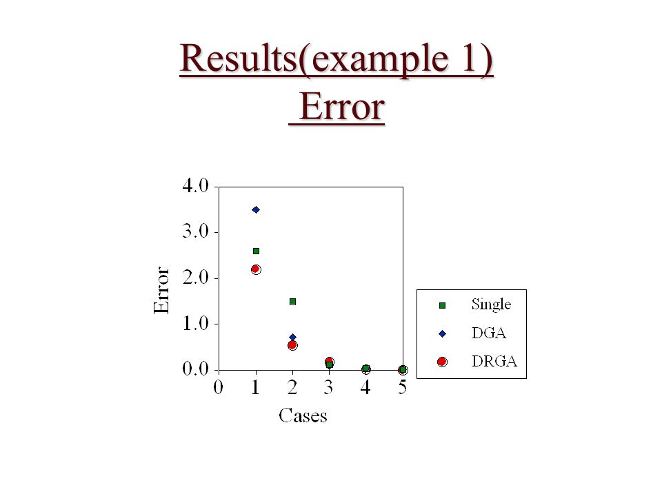 Results(example 1) Error