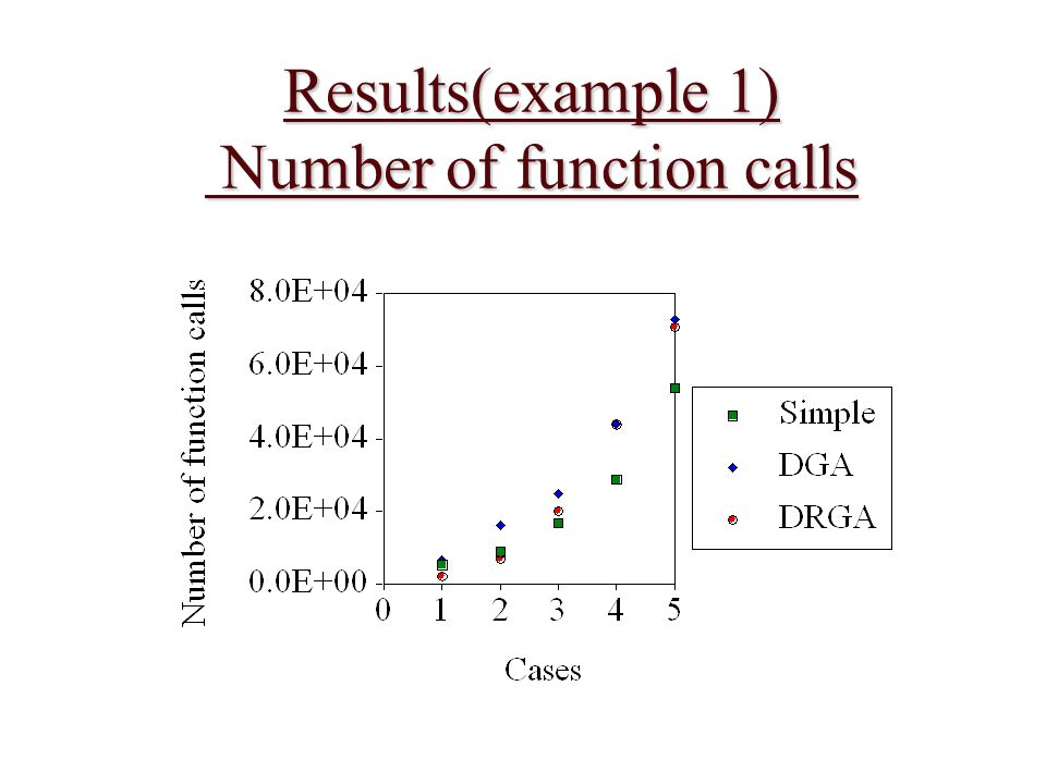 Results(example 1) Number of function calls