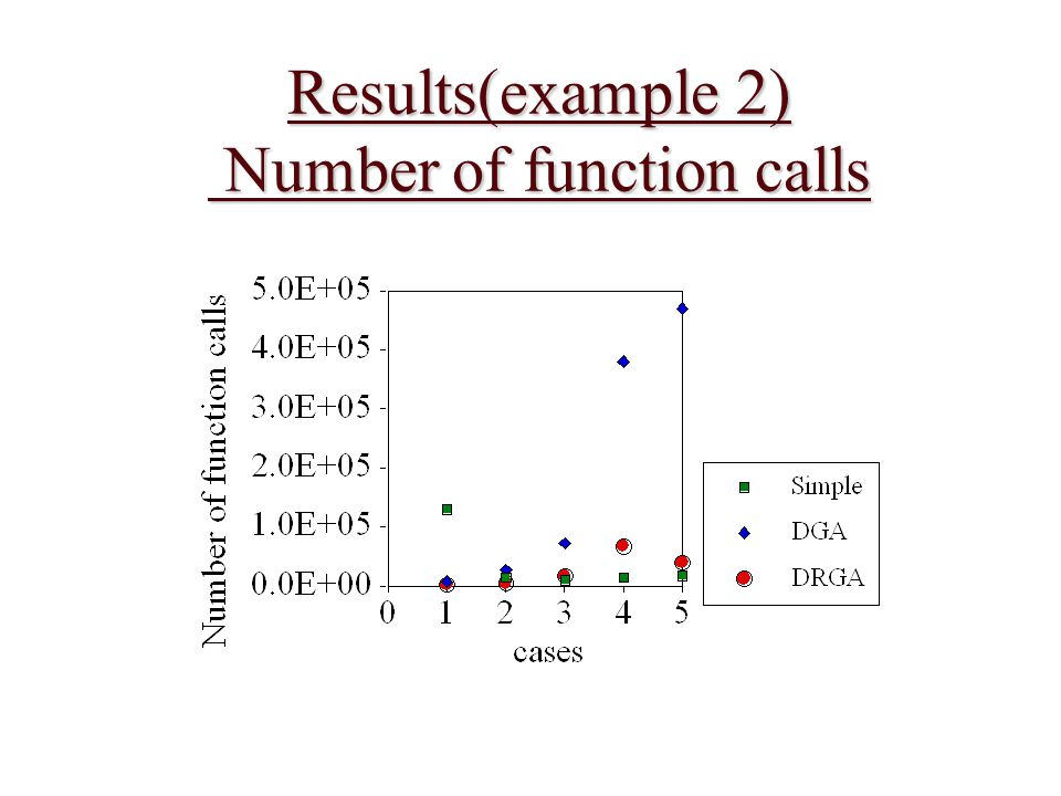 Results(example 2) Number of function calls