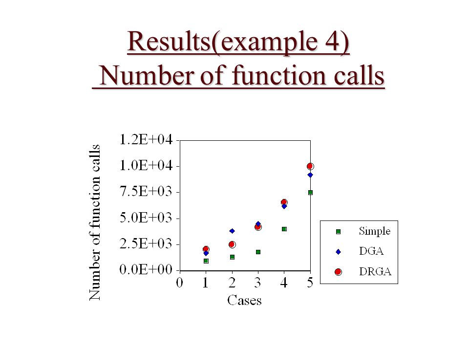 Results(example 4) Number of function calls
