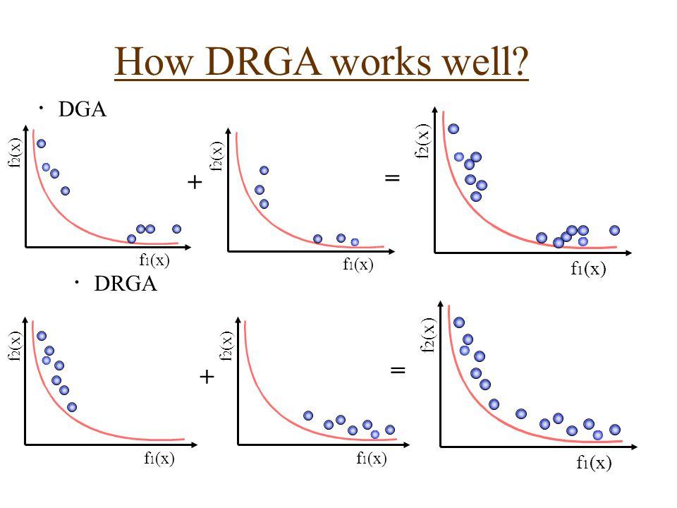 f 2 (x) f 1 (x) f 2 (x) f 1 (x) ・ DGA ・ DRGA f 2 (x) f 1 (x) f 2 (x) f 1 (x) + = f 2 (x) f 1 (x) f 2 (x) f 1 (x) + = How DRGA works well?