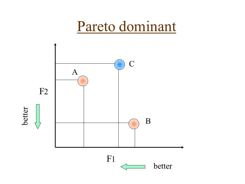 Pareto dominant A F2F2 F1F1 B C better