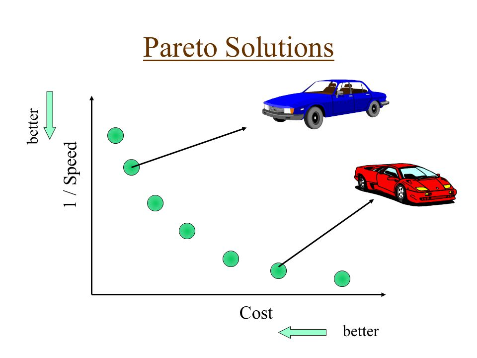 Pareto Solutions 1 / Speed Cost better