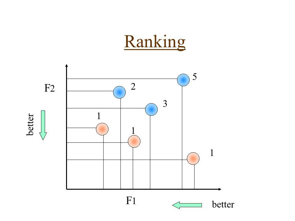 Ranking 1 F2F2 F1F1 1 1 2 3 5 better