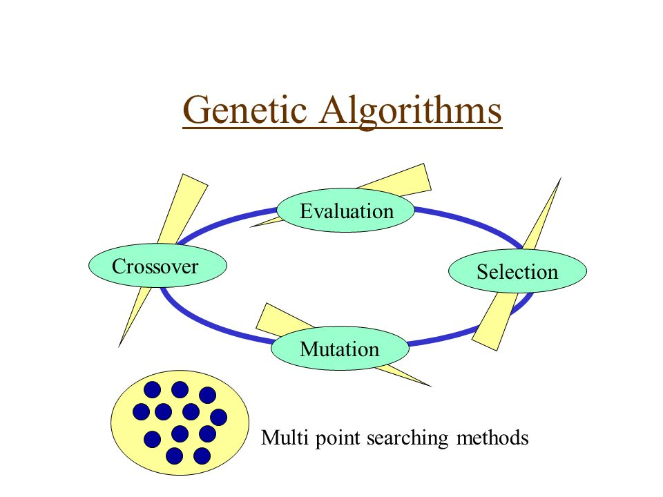 Genetic Algorithms Evaluation Crossover Mutation Selection Multi point searching methods
