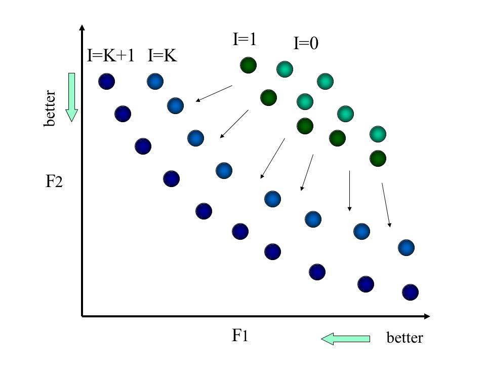 I=KI=K+1 I=0 I=1 better F2F2 F1F1