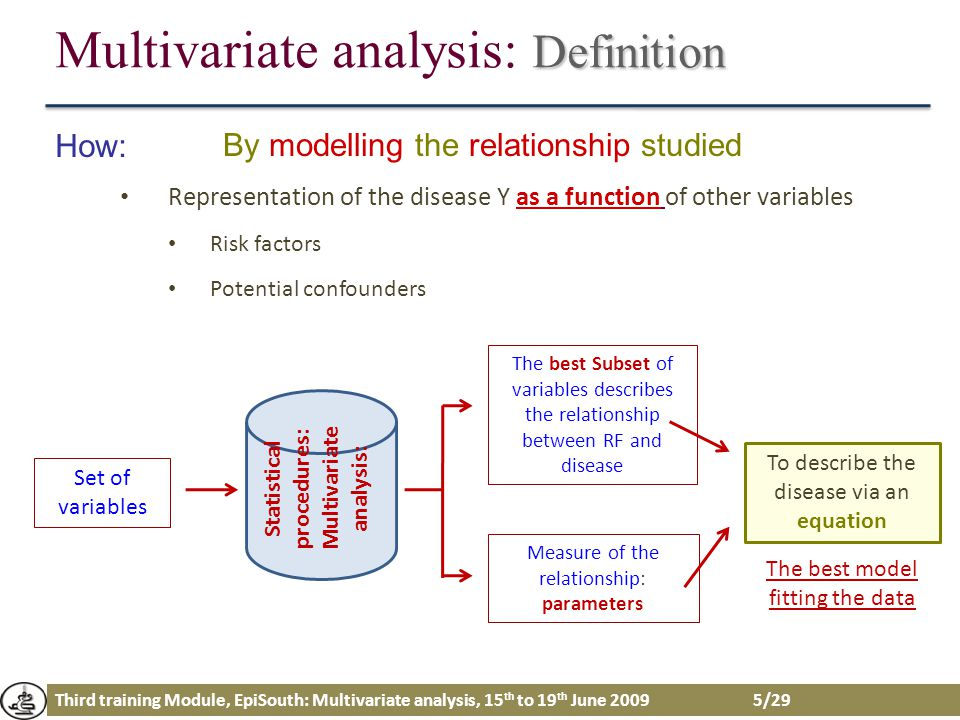 Third training Module, EpiSouth: Multivariate analysis, 15 th to 19 th June 2009 5/29 Definition Multivariate analysis: Definition How: Representation
